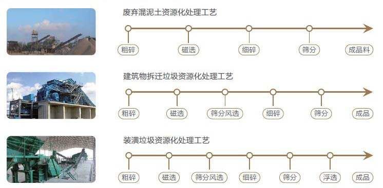 建zhu垃圾chu理回收生产线工yi