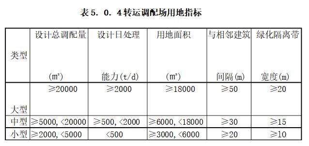 建筑垃圾运zhuandiao配场用地指biao表