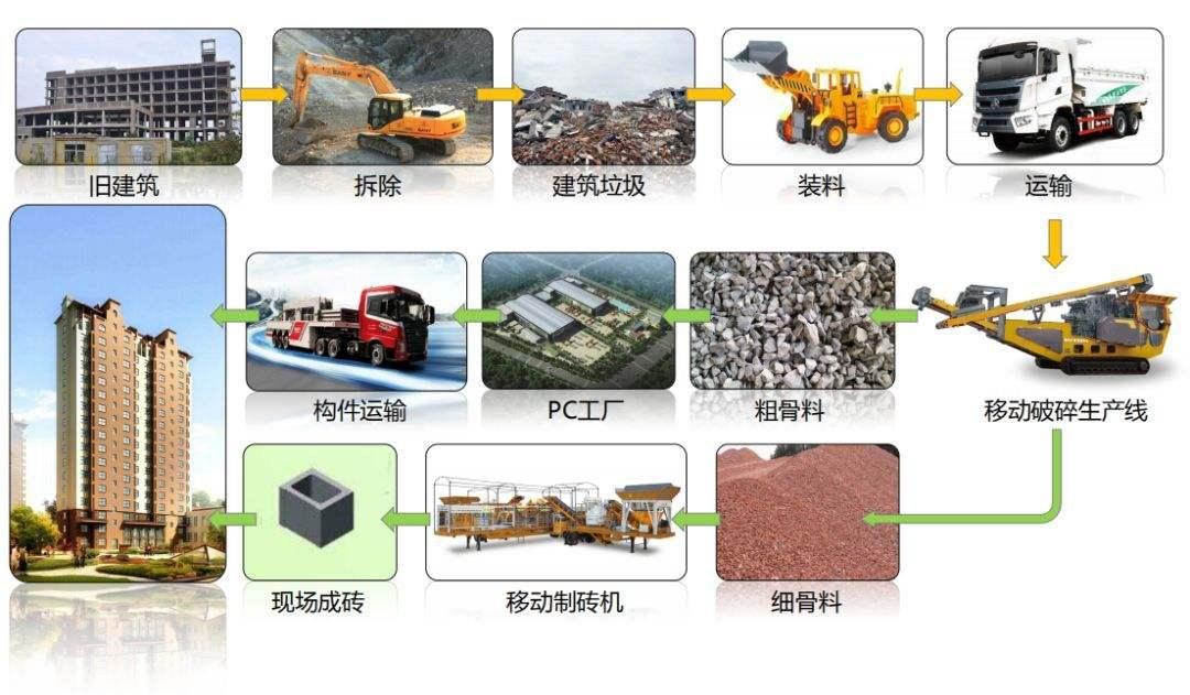 建筑垃圾制砖工艺liu程图