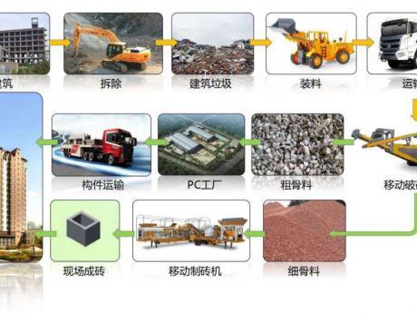 建zhu垃圾制砖