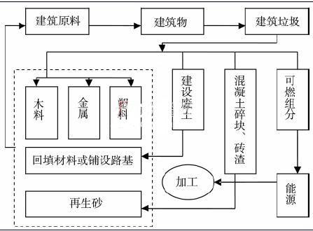 促jin建筑垃圾zi源化再生li用走chan业发展lu