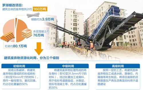 当前国内的jian筑垃圾处理形势究竟有多么严峻?
