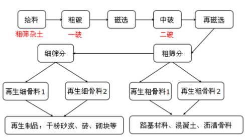 房屋jian筑固体废弃wuzaizao石料ji术设备以及产业化运用